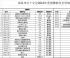 南昌市红十字会2016年度捐赠款收支明细表(1—6月)